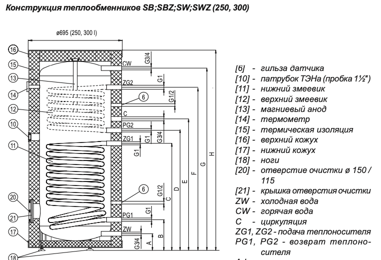 razrez-bojlera-sw-termo-max-300